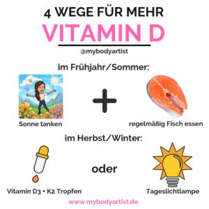 Ein Mangel an Vitamin D steigert unser Hungergefühl und kann unseren Körper dazu veranlassen Fettreserven anzulegen, selbst wenn wir uns im Kaloriendefizit