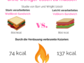 Zwei Lebensmittel können die exakt gleiche Anzahl an Kalorien haben, aber sich komplett anders auf Deinen Stoffwechsel auswirken. In diesem Artikel erfährst Du, wie Du mehr Kalorien verbrennen kannst ohne weniger essen zu müssen. Du findest ihn auf unserem Blog auf www.mybodyartist.de!