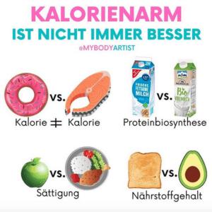 Wer abnehmen will, muss weniger Kalorien zu sich nehmen. Dennoch ist kalorienarm nicht immer besser, denn was wir essen, beeinflusst auch wie viele Kalorien wir verbrennen und wie gesättigt wir uns fühlen. www.mybodyartist.de